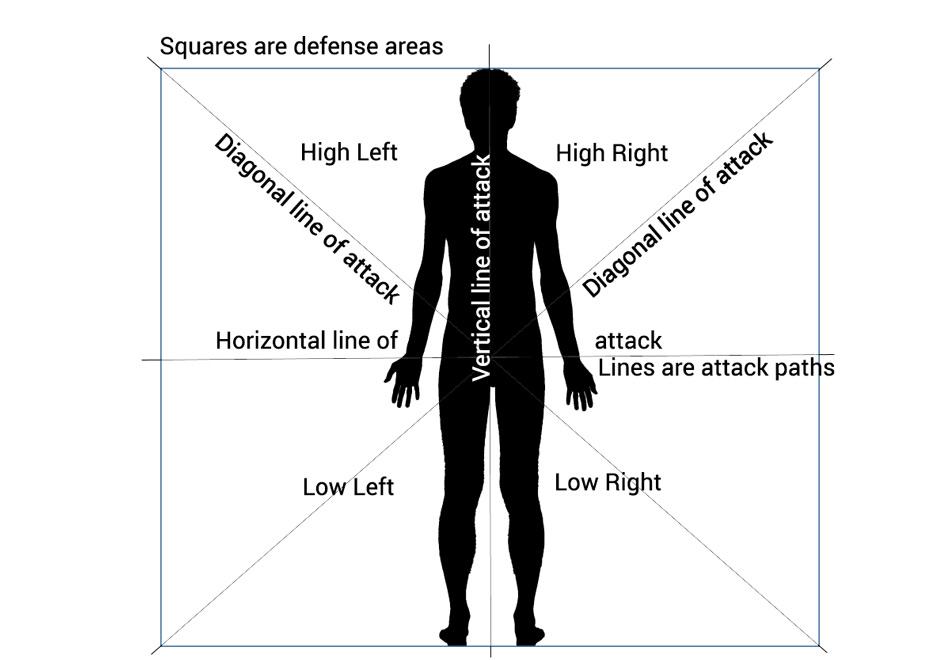Defense areas and attack paths - training with weapons