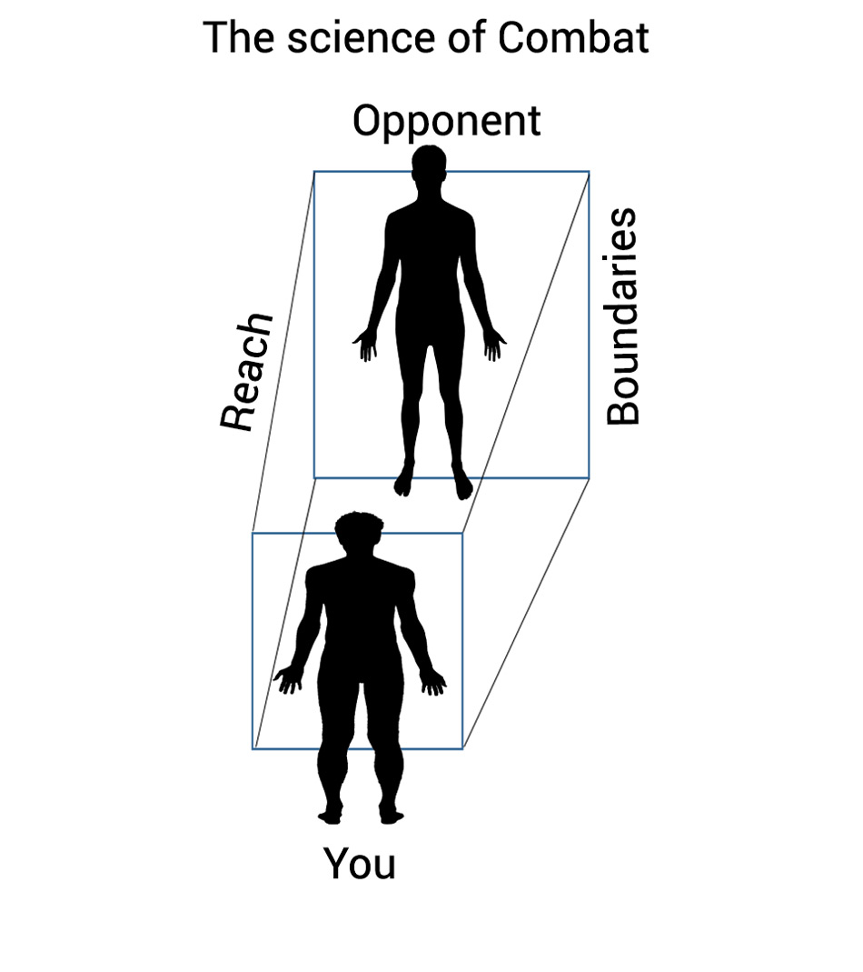 The scientific way of looking at armed and unarmed combat